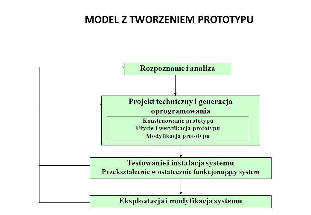 MODEL Z TWORZENIEM PROTOTYPU Projekt techniczny i generacja oprogramowania Rozpoznanie i analiza Konstruowanie prototypu Użycie i weryfikacja prototypu Modyfikacja prototypu Testowanie i instalacja systemu Przekształcenie w ostatecznie funkcjonujący system Eksploatacja i modyfikacja systemu