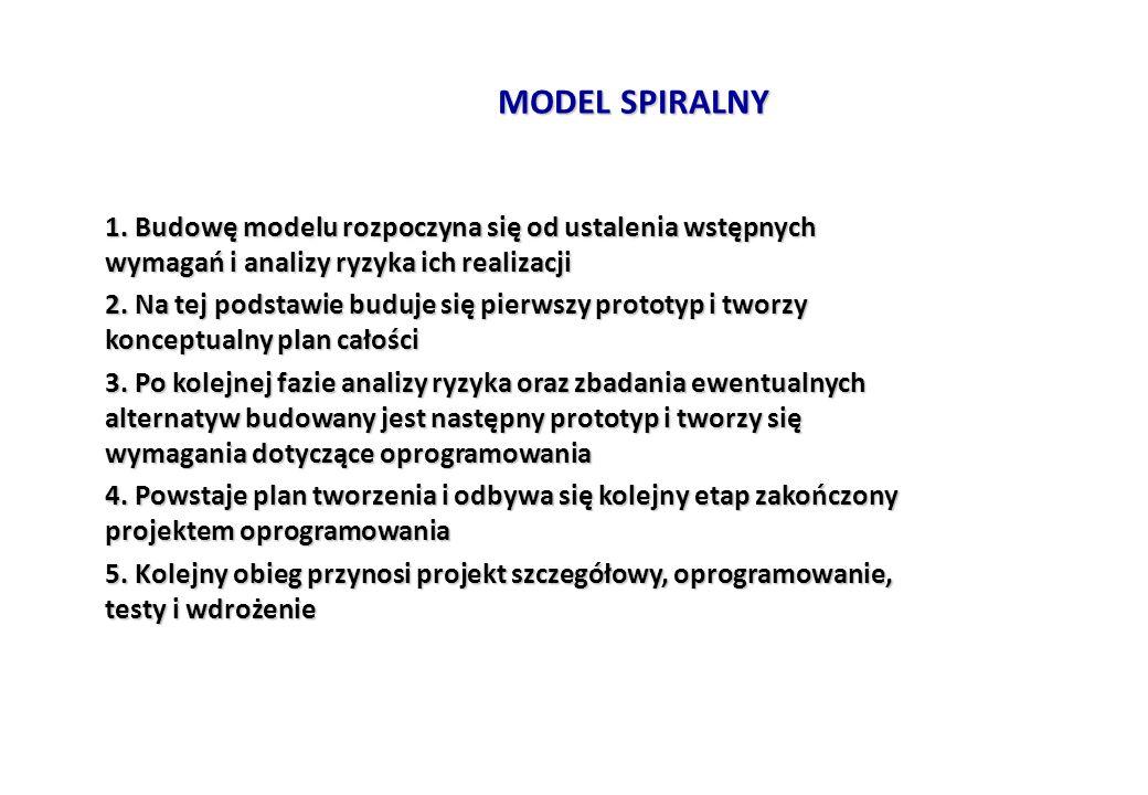 MODEL SPIRALNY 1. Budowę modelu rozpoczyna się od ustalenia wstępnych wymagań i analizy ryzyka ich realizacji 1. Budowę modelu rozpoczyna się od ustal