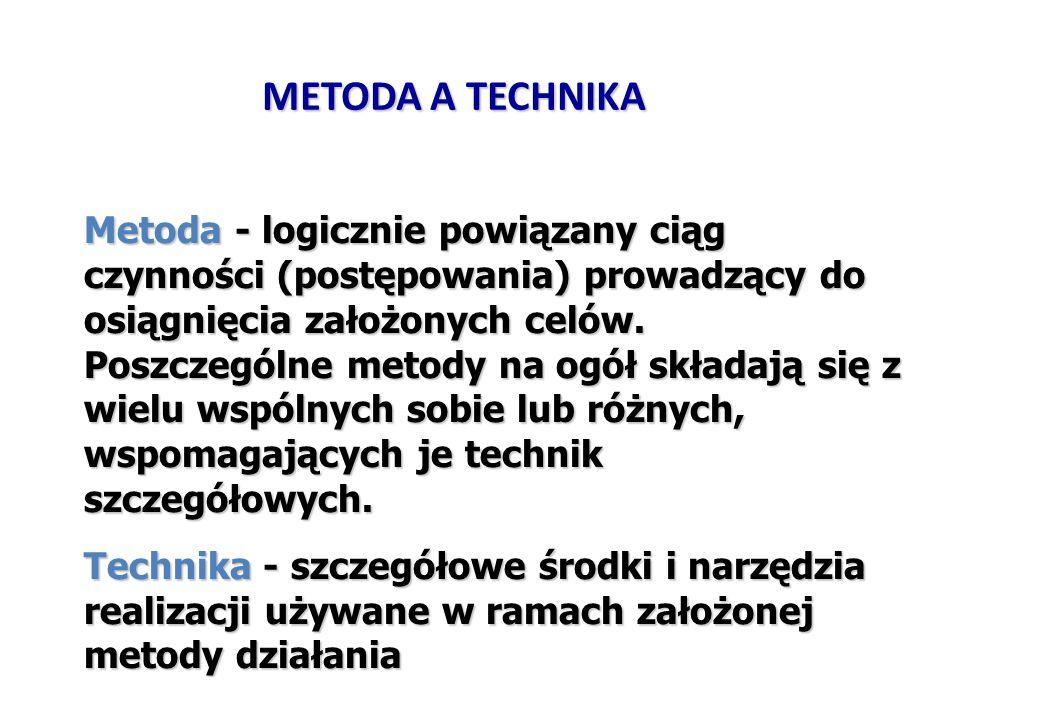METODA A TECHNIKA Metoda - logicznie powiązany ciąg czynności (postępowania) prowadzący do osiągnięcia założonych celów.