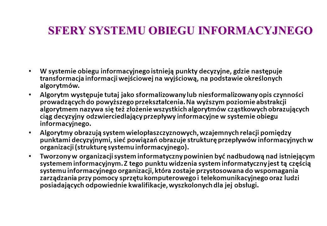 TYPOLOGIA SYSTEMÓW INFORMATYCZNYCH  Systemy Transakcyjne Przetwarzania Danych - TPD - (Transaction Processing Data Systems - TPS),  Systemy Automatyzacji Prac Biurowych i Inżynierskich - SAB - (Office Automation Systems - OAS, Computer Aided Design/Engineering - CAD/CAE),  Systemy Informowania Kierownictwa - SIK - (Executive Information Systems - EIS),  Systemy Informacyjne Zarządzania - SBD - (Management Information Systems-MIS),  Systemy Wspomagania Decyzji - SWD - (Decision Support Systems - DSS),  Systemy Eksperckie - SE - (Expert Systems -ES),  Systemy Sztucznej Inteligencji - SSI - (Artificial Intelligence Systems - AIS)