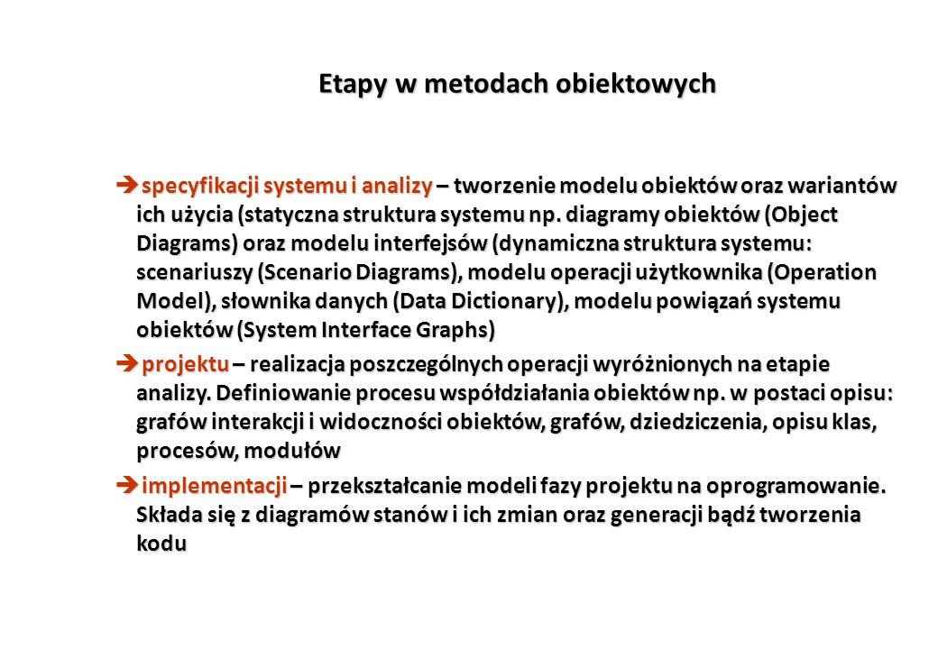 Etapy w metodach obiektowych è specyfikacji systemu i analizy – tworzenie modelu obiektów oraz wariantów ich użycia (statyczna struktura systemu np.