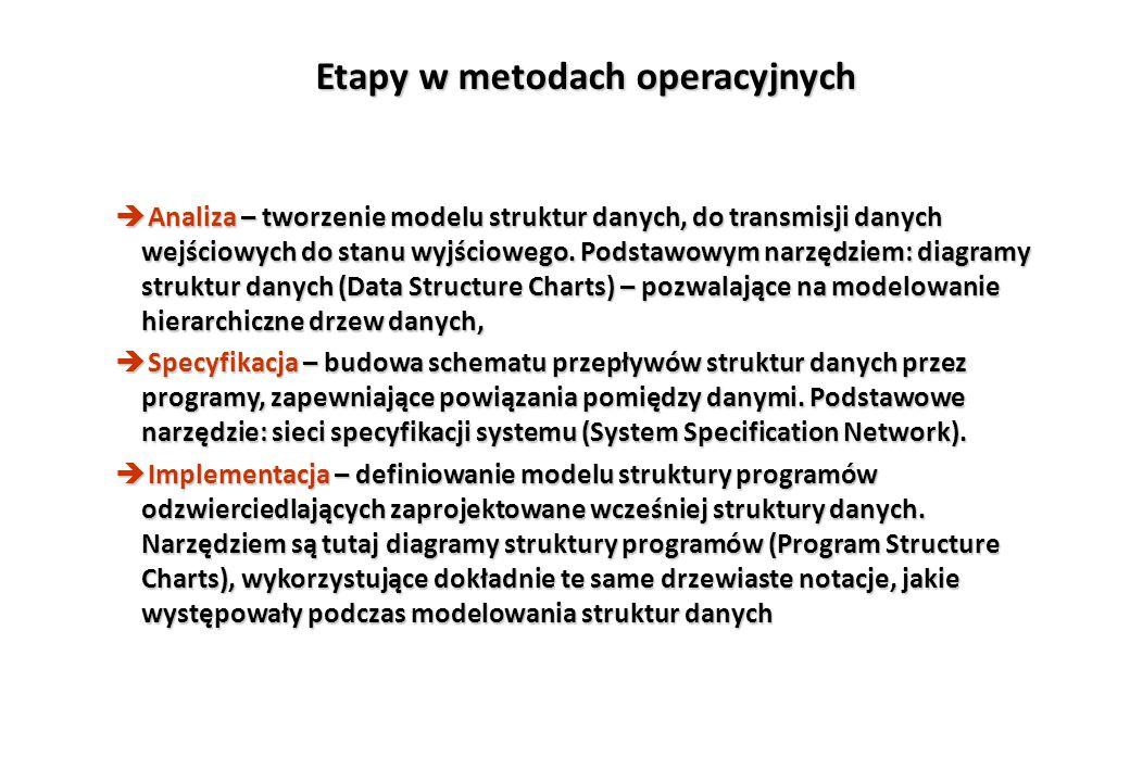 Etapy w metodach operacyjnych è Analiza – tworzenie modelu struktur danych, do transmisji danych wejściowych do stanu wyjściowego. Podstawowym narzędz