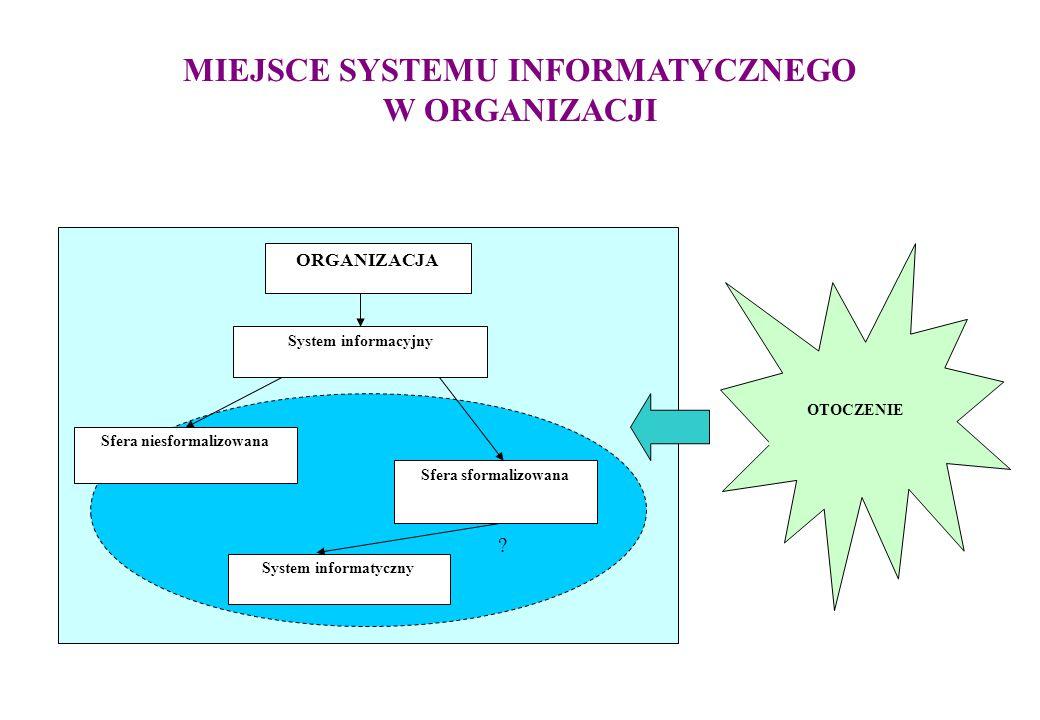 MIEJSCE SYSTEMU INFORMATYCZNEGO W ORGANIZACJI ORGANIZACJA OTOCZENIE Sfera niesformalizowana Sfera sformalizowana System informatyczny System informacyjny ?