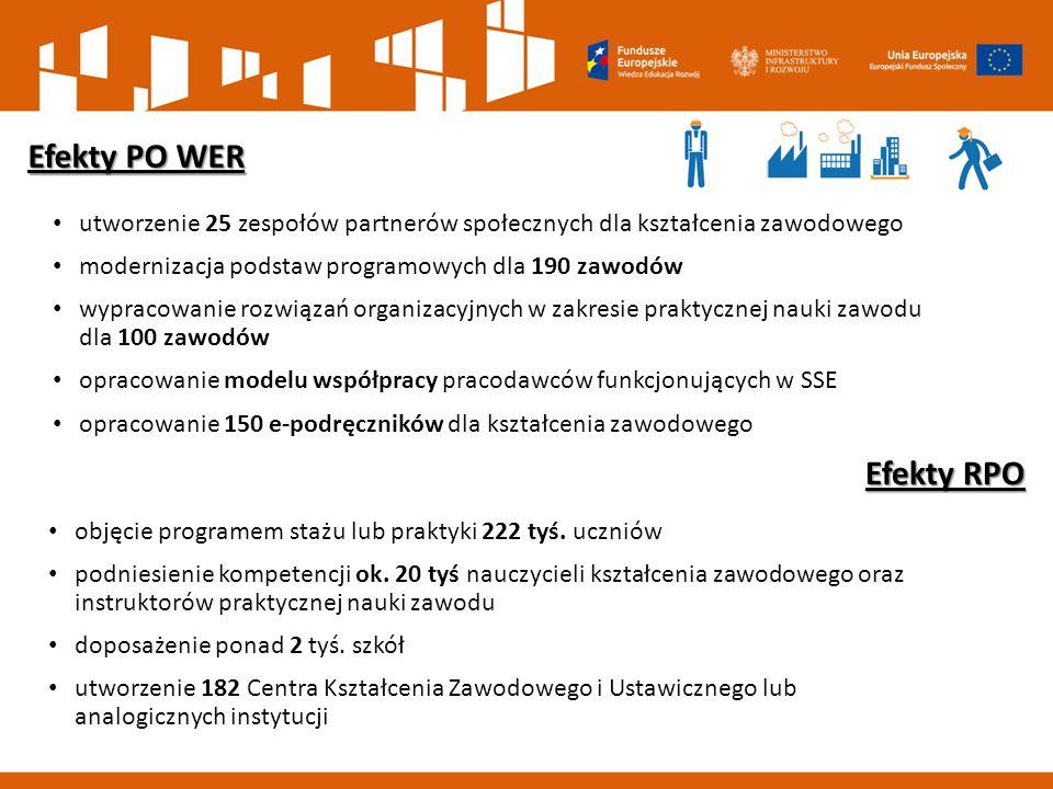 utworzenie 25 zespołów partnerów społecznych dla kształcenia zawodowego modernizacja podstaw programowych dla 190 zawodów wypracowanie rozwiązań organizacyjnych w zakresie praktycznej nauki zawodu dla 100 zawodów opracowanie modelu współpracy pracodawców funkcjonujących w SSE opracowanie 150 e-podręczników dla kształcenia zawodowego Efekty PO WER Efekty RPO objęcie programem stażu lub praktyki 222 tyś.