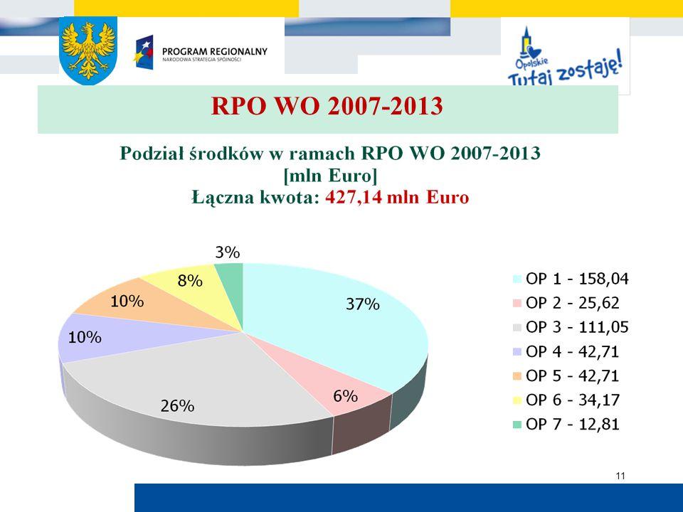 Urząd Marszałkowski Województwa Opolskiego 11 RPO WO 2007-2013