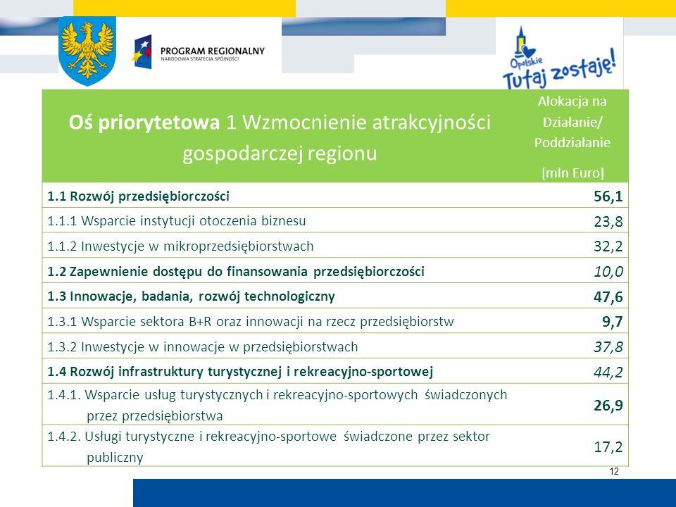 Urząd Marszałkowski Województwa Opolskiego 12 Oś priorytetowa 1 Wzmocnienie atrakcyjności gospodarczej regionu Alokacja na Działanie/ Poddziałanie [mln Euro] 1.1 Rozwój przedsiębiorczości 56,1 1.1.1 Wsparcie instytucji otoczenia biznesu 23,8 1.1.2 Inwestycje w mikroprzedsiębiorstwach 32,2 1.2 Zapewnienie dostępu do finansowania przedsiębiorczości 10,0 1.3 Innowacje, badania, rozwój technologiczny 47,6 1.3.1 Wsparcie sektora B+R oraz innowacji na rzecz przedsiębiorstw 9,7 1.3.2 Inwestycje w innowacje w przedsiębiorstwach 37,8 1.4 Rozwój infrastruktury turystycznej i rekreacyjno-sportowej 44,2 1.4.1.