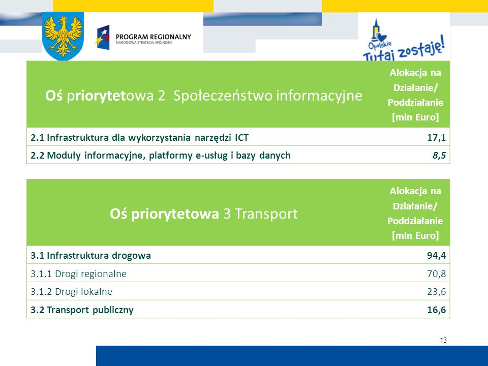 Urząd Marszałkowski Województwa Opolskiego 13 Oś priorytetowa 2 Społeczeństwo informacyjne Alokacja na Działanie/ Poddziałanie [mln Euro] 2.1 Infrastr