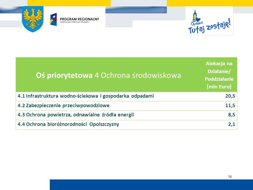 Urząd Marszałkowski Województwa Opolskiego 14 Oś priorytetowa 4 Ochrona środowiskowa Alokacja na Działanie/ Poddziałanie [mln Euro] 4.1 Infrastruktura wodno-ściekowa i gospodarka odpadami20,5 4.2 Zabezpieczenie przeciwpowodziowe11,5 4.3 Ochrona powietrza, odnawialne źródła energii8,5 4.4 Ochrona bioróżnorodności Opolszczyzny2,1