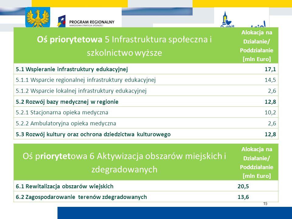 Urząd Marszałkowski Województwa Opolskiego 15 Oś priorytetowa 5 Infrastruktura społeczna i szkolnictwo wyższe Alokacja na Działanie/ Poddziałanie [mln Euro] 5.1 Wspieranie infrastruktury edukacyjnej17,1 5.1.1 Wsparcie regionalnej infrastruktury edukacyjnej14,5 5.1.2 Wsparcie lokalnej infrastruktury edukacyjnej2,6 5.2 Rozwój bazy medycznej w regionie12,8 5.2.1 Stacjonarna opieka medyczna10,2 5.2.2 Ambulatoryjna opieka medyczna2,6 5.3 Rozwój kultury oraz ochrona dziedzictwa kulturowego12,8 Oś priorytetowa 6 Aktywizacja obszarów miejskich i zdegradowanych Alokacja na Działanie/ Poddziałanie [mln Euro] 6.1 Rewitalizacja obszarów wiejskich20,5 6.2 Zagospodarowanie terenów zdegradowanych13,6