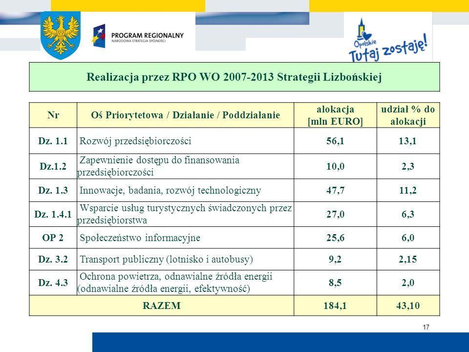 Urząd Marszałkowski Województwa Opolskiego 17 Realizacja przez RPO WO 2007-2013 Strategii Lizbońskiej NrOś Priorytetowa / Działanie / Poddziałanie alokacja [mln EURO] udział % do alokacji Dz.