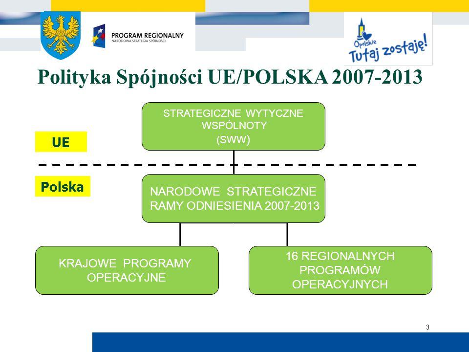 Urząd Marszałkowski Województwa Opolskiego 3 STRATEGICZNE WYTYCZNE WSPÓLNOTY (SWW ) NARODOWE STRATEGICZNE RAMY ODNIESIENIA 2007-2013 KRAJOWE PROGRAMY