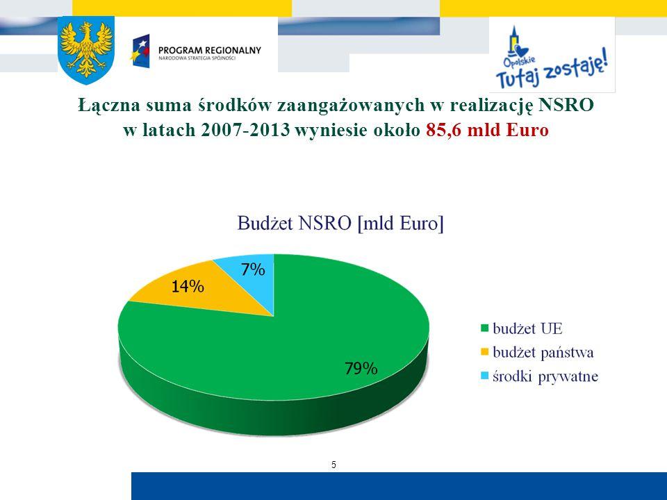 Urząd Marszałkowski Województwa Opolskiego Łączna suma środków zaangażowanych w realizację NSRO w latach 2007-2013 wyniesie około 85,6 mld Euro 5