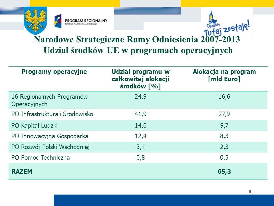 Urząd Marszałkowski Województwa Opolskiego 6 Narodowe Strategiczne Ramy Odniesienia 2007-2013 Udział środków UE w programach operacyjnych Programy operacyjneUdział programu w całkowitej alokacji środków [%] Alokacja na program [mld Euro] 16 Regionalnych Programów Operacyjnych 24,916,6 PO Infrastruktura i Środowisko41,927,9 PO Kapitał Ludzki14,69,7 PO Innowacyjna Gospodarka12,48,3 PO Rozwój Polski Wschodniej3,42,3 PO Pomoc Techniczna0,80,5 RAZEM65,3
