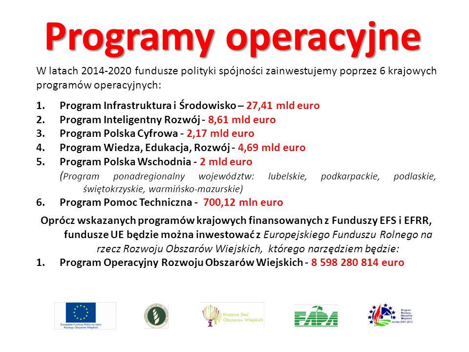 Programy operacyjne W latach 2014-2020 fundusze polityki spójności zainwestujemy poprzez 6 krajowych programów operacyjnych: 1.Program Infrastruktura