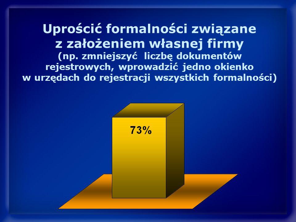 Uprościć formalności związane z założeniem własnej firmy (np.