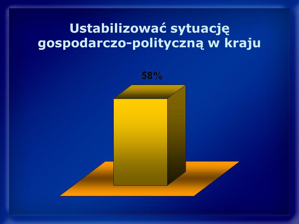 Ustabilizować sytuację gospodarczo-polityczną w kraju
