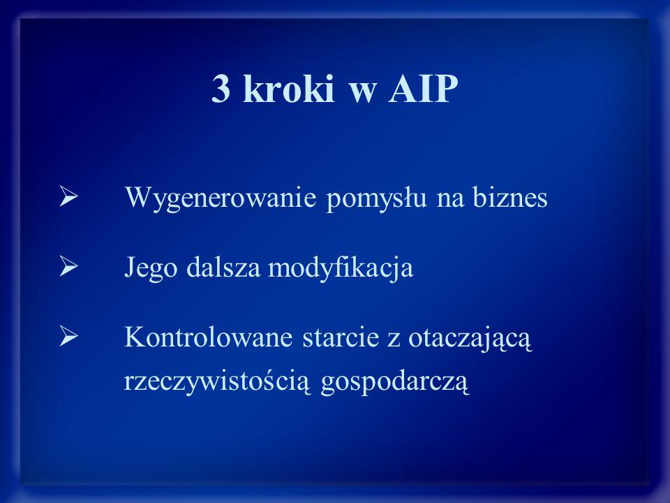 3 kroki w AIP  Wygenerowanie pomysłu na biznes  Jego dalsza modyfikacja  Kontrolowane starcie z otaczającą rzeczywistością gospodarczą