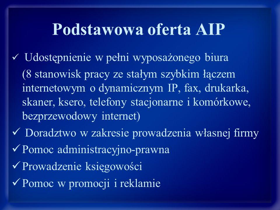 Podstawowa oferta AIP Udostępnienie w pełni wyposażonego biura (8 stanowisk pracy ze stałym szybkim łączem internetowym o dynamicznym IP, fax, drukarka, skaner, ksero, telefony stacjonarne i komórkowe, bezprzewodowy internet) Doradztwo w zakresie prowadzenia własnej firmy Pomoc administracyjno-prawna Prowadzenie księgowości Pomoc w promocji i reklamie