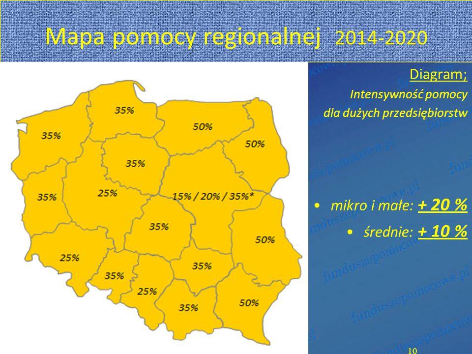 Diagram; Intensywność pomocy dla dużych przedsiębiorstw mikro i małe: + 20 % średnie: + 10 % 10 Mapa pomocy regionalnej 2014-2020