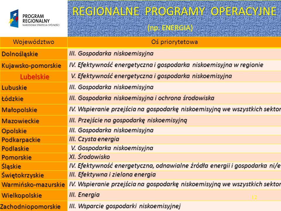 REGIONALNE PROGRAMY OPERACYJNE REGIONALNE PROGRAMY OPERACYJNE (np.
