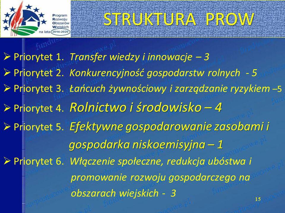 STRUKTURA PROW  Priorytet 1.Transfer wiedzy i innowacje – 3  Priorytet 2.