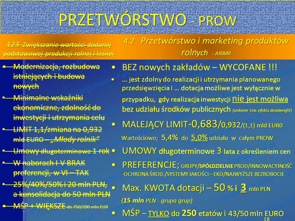 """PRZETWÓRSTWO - PROW 123 Zwiększanie wartości dodanej podstawowej produkcji rolnej i leśnej Modernizacja, rozbudowa istniejących i budowa nowych Minimalne wskaźniki ekonomiczne, zdolność do inwestycji i utrzymania celu LIMIT 1,1/zmiana na 0,932 mld EURO – """"Młody rolnik Umowy długoterminowe 1 rok W naborach I-V BRAK preferencji, w VI – TAK 25%/40%/50% i 20 mln PLN, a konsolidacja do 50 mln PLN MŚP + WIĘKSZE -do 750/200 mln EUR 4.2 Przetwórstwo i marketing produktów roln ych - ARiMR BEZ nowych zakładów – WYCOFANE !!!..."""