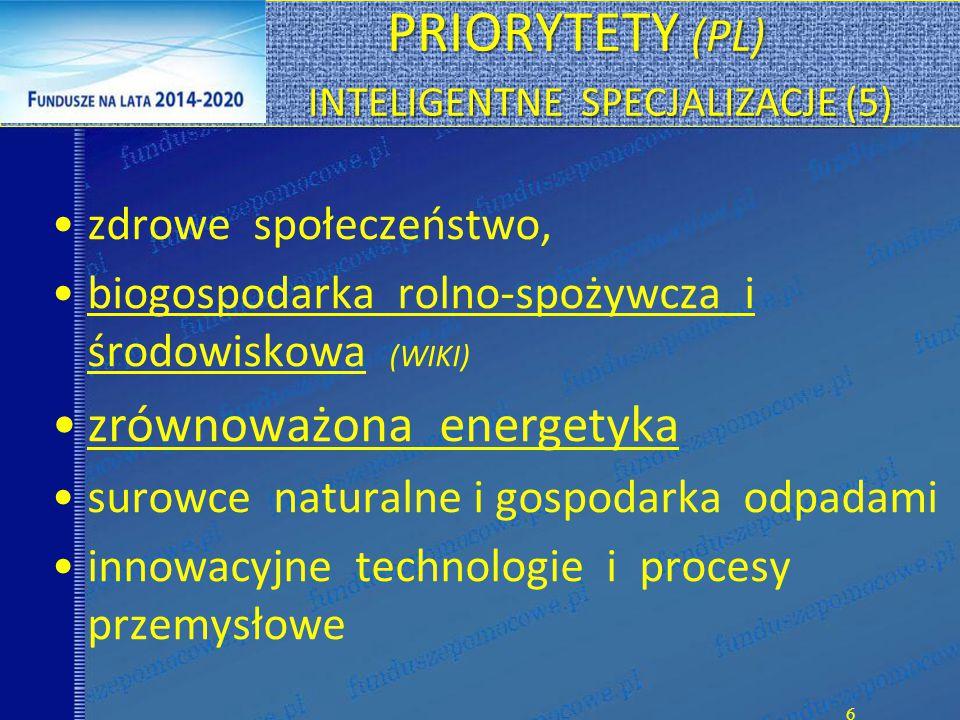 PRIORYTETY (PL) INTELIGENTNE SPECJALIZACJE (5) PRIORYTETY (PL) INTELIGENTNE SPECJALIZACJE (5) zdrowe społeczeństwo, biogospodarka rolno-spożywcza i środowiskowa (WIKI) zrównoważona energetyka surowce naturalne i gospodarka odpadami innowacyjne technologie i procesy przemysłowe 6