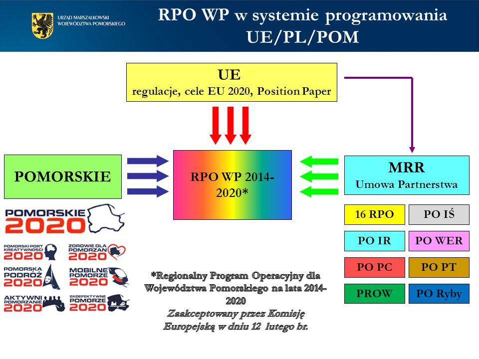 RPO WP w systemie programowania UE/PL/POM RPO WP 2014- 2020* UE regulacje, cele EU 2020, Position Paper POMORSKIE MRR Umowa Partnerstwa 16 RPO PO PTPO PC PO IŚ PO IRPO WER PROWPO Ryby