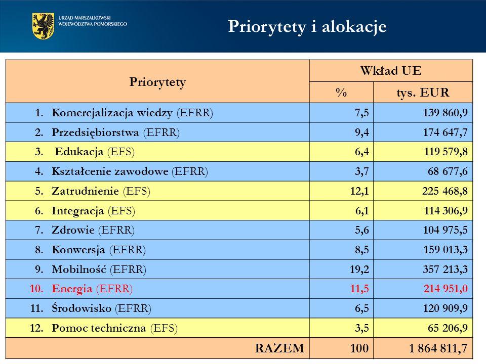 Priorytety Wkład UE %tys. EUR 1. Komercjalizacja wiedzy (EFRR) 7,5139 860,9 2.