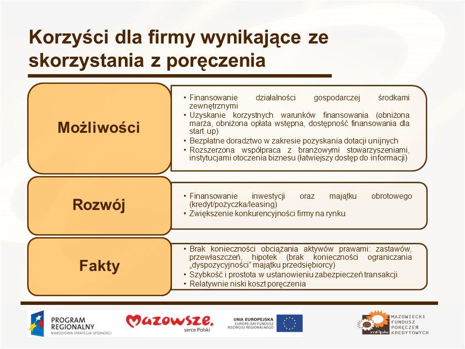 """Korzyści dla firmy wynikające ze skorzystania z poręczenia Finansowanie działalności gospodarczej środkami zewnętrznymi Uzyskanie korzystnych warunków finansowania (obniżona marża, obniżona opłata wstępna, dostępność finansowania dla start up) Bezpłatne doradztwo w zakresie pozyskania dotacji unijnych Rozszerzona współpraca z branżowymi stowarzyszeniami, instytucjami otoczenia biznesu (łatwiejszy dostęp do informacji) Możliwości Finansowanie inwestycji oraz majątku obrotowego (kredyt/pożyczka/leasing) Zwiększenie konkurencyjności firmy na rynku Rozwój Brak konieczności obciążania aktywów prawami: zastawów, przewłaszczeń, hipotek (brak konieczności ograniczania """"dyspozycyjności majątku przedsiębiorcy) Szybkość i prostota w ustanowieniu zabezpieczeń transakcji Relatywnie niski koszt poręczenia Fakty"""