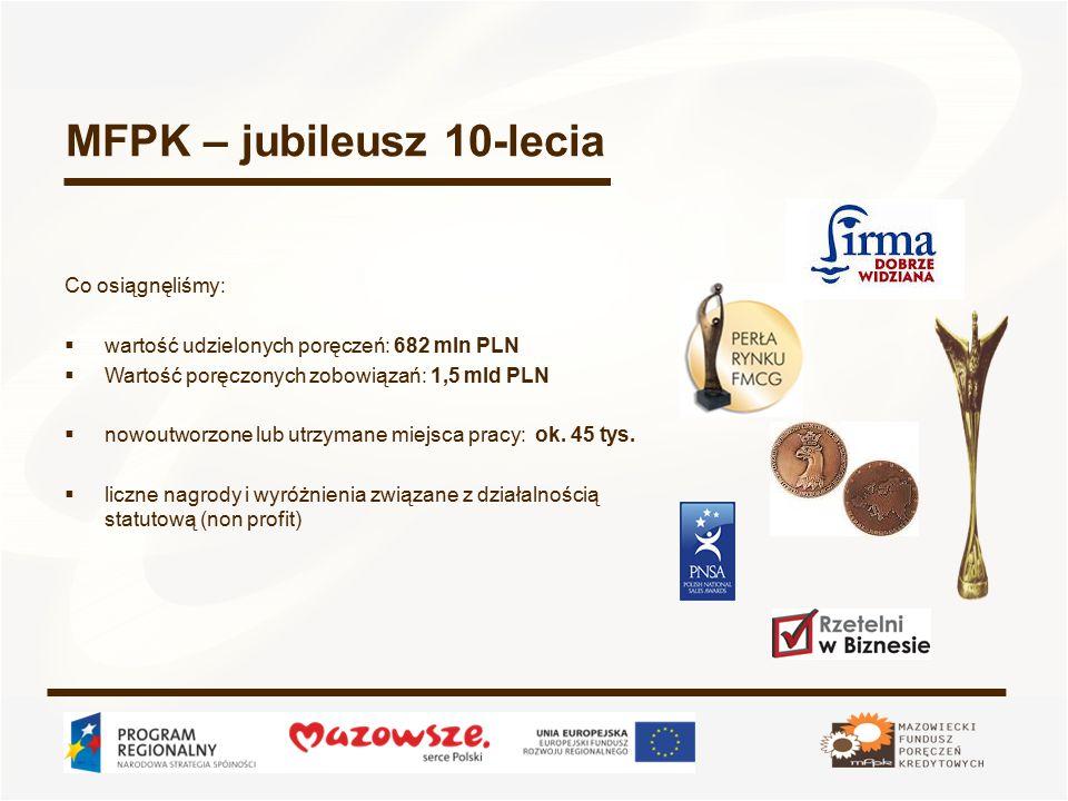 MFPK – jubileusz 10-lecia Co osiągnęliśmy:  wartość udzielonych poręczeń: 682 mln PLN  Wartość poręczonych zobowiązań: 1,5 mld PLN  nowoutworzone lub utrzymane miejsca pracy: ok.