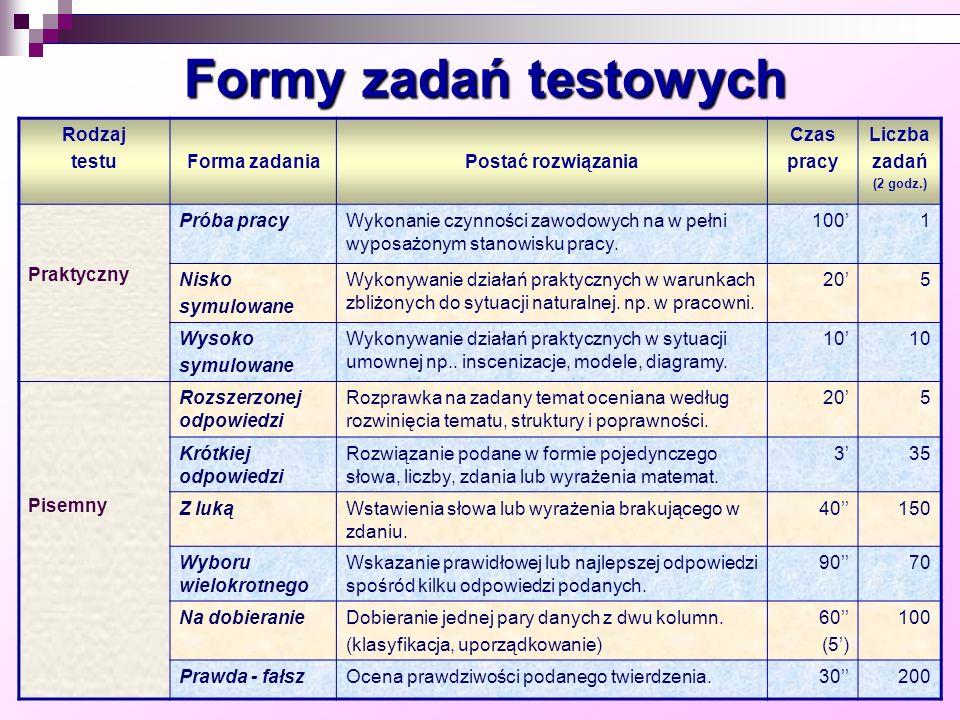 Formy zadań testowych Rodzaj testuForma zadaniaPostać rozwiązania Czas pracy Liczba zadań (2 godz.) Praktyczny Próba pracyWykonanie czynności zawodowy