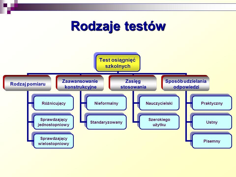 Rodzaje testów Test osiągnięć szkolnych Rodzaj pomiaru Różnicujący Sprawdzający jednostopniowy Sprawdzający wielostopniowy Zaawansowanie konstrukcyjne