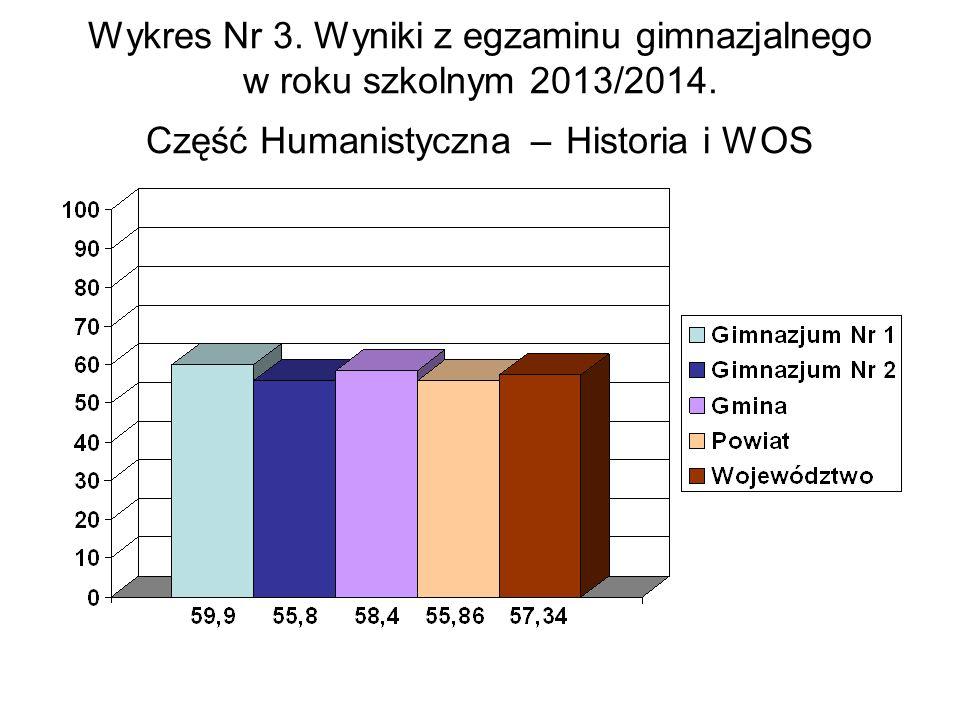 Wykres Nr 3. Wyniki z egzaminu gimnazjalnego w roku szkolnym 2013/2014.