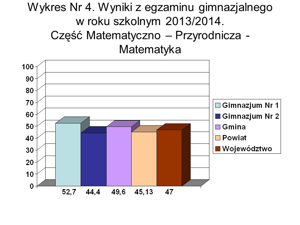 Wykres Nr 4. Wyniki z egzaminu gimnazjalnego w roku szkolnym 2013/2014.