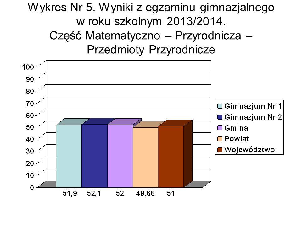 Wykres Nr 5. Wyniki z egzaminu gimnazjalnego w roku szkolnym 2013/2014.