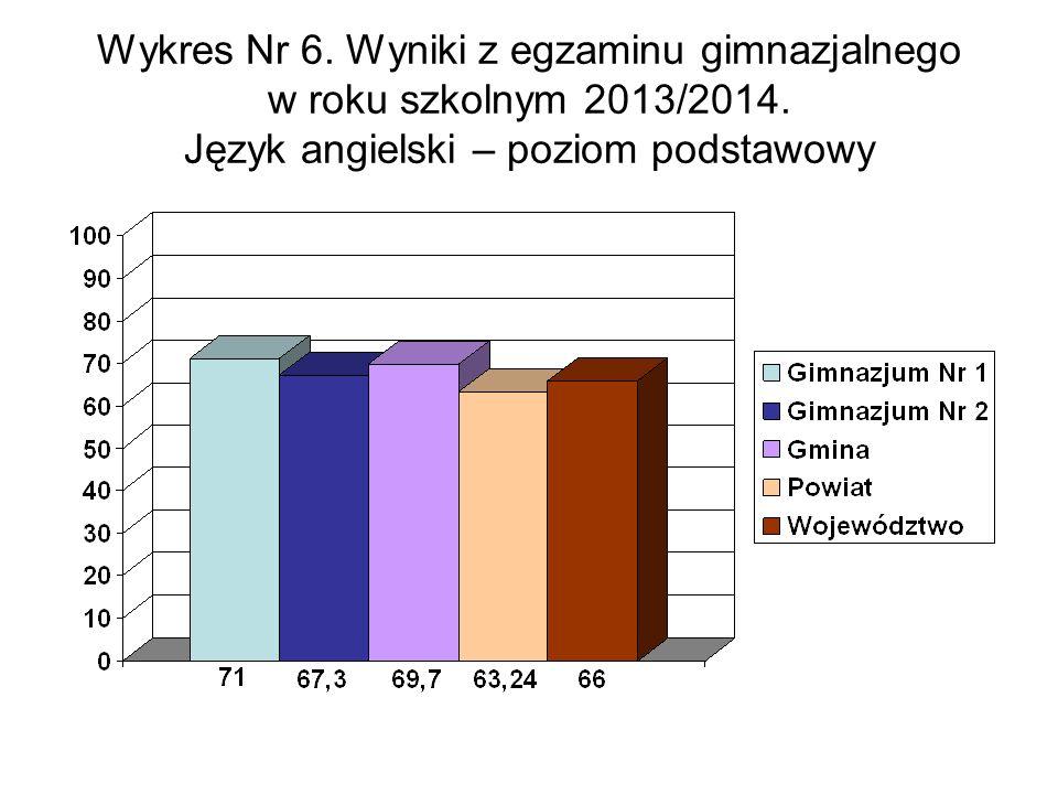 Wykres Nr 6. Wyniki z egzaminu gimnazjalnego w roku szkolnym 2013/2014.