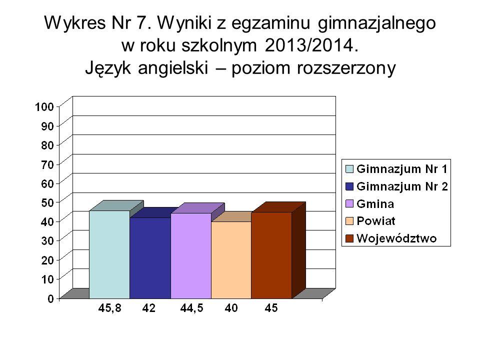 Wykres Nr 7. Wyniki z egzaminu gimnazjalnego w roku szkolnym 2013/2014.