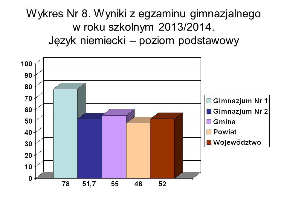 Wykres Nr 8. Wyniki z egzaminu gimnazjalnego w roku szkolnym 2013/2014.