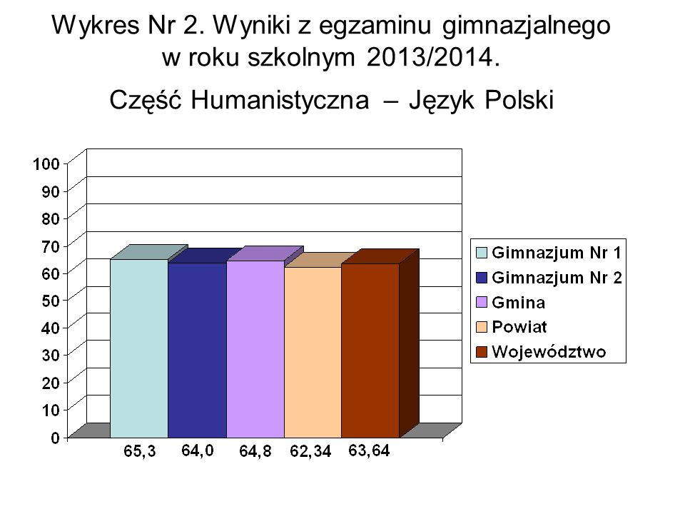 Wykres Nr 2. Wyniki z egzaminu gimnazjalnego w roku szkolnym 2013/2014.