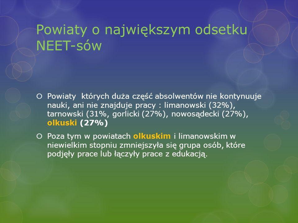 Powiaty o największym odsetku NEET-sów  Powiaty których duża część absolwentów nie kontynuuje nauki, ani nie znajduje pracy : limanowski (32%), tarnowski (31%, gorlicki (27%), nowosądecki (27%), olkuski (27%)  Poza tym w powiatach olkuskim i limanowskim w niewielkim stopniu zmniejszyła się grupa osób, które podjęły prace lub łączyły prace z edukacją.