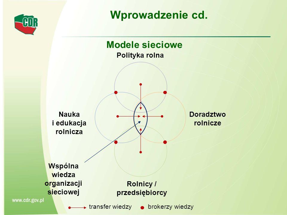 Modele sieciowe Doradztwo rolnicze Polityka rolna Rolnicy / przedsiębiorcy Nauka i edukacja rolnicza Wspólna wiedza organizacji sieciowej transfer wiedzy brokerzy wiedzy Wprowadzenie cd.