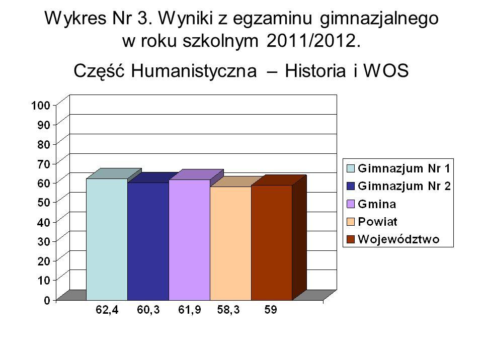 Wykres Nr 3. Wyniki z egzaminu gimnazjalnego w roku szkolnym 2011/2012.