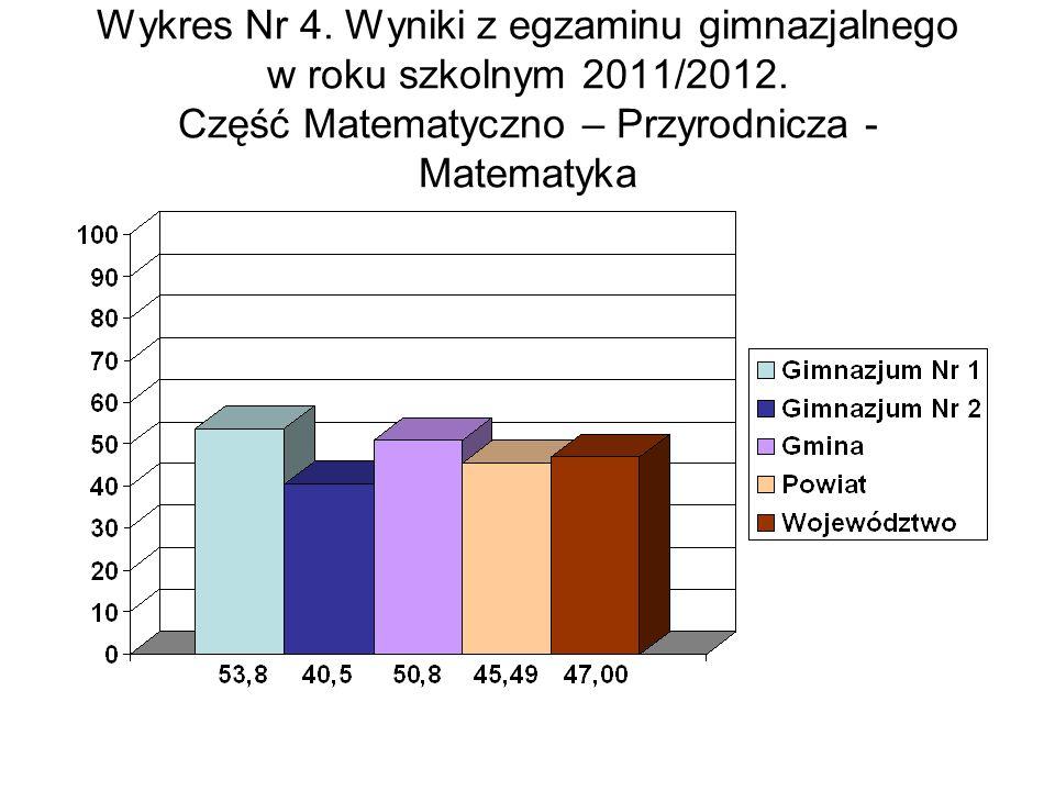 Wykres Nr 4. Wyniki z egzaminu gimnazjalnego w roku szkolnym 2011/2012.