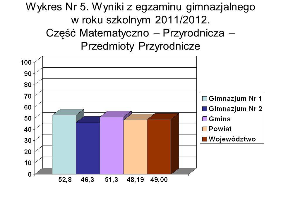 Wykres Nr 5. Wyniki z egzaminu gimnazjalnego w roku szkolnym 2011/2012.