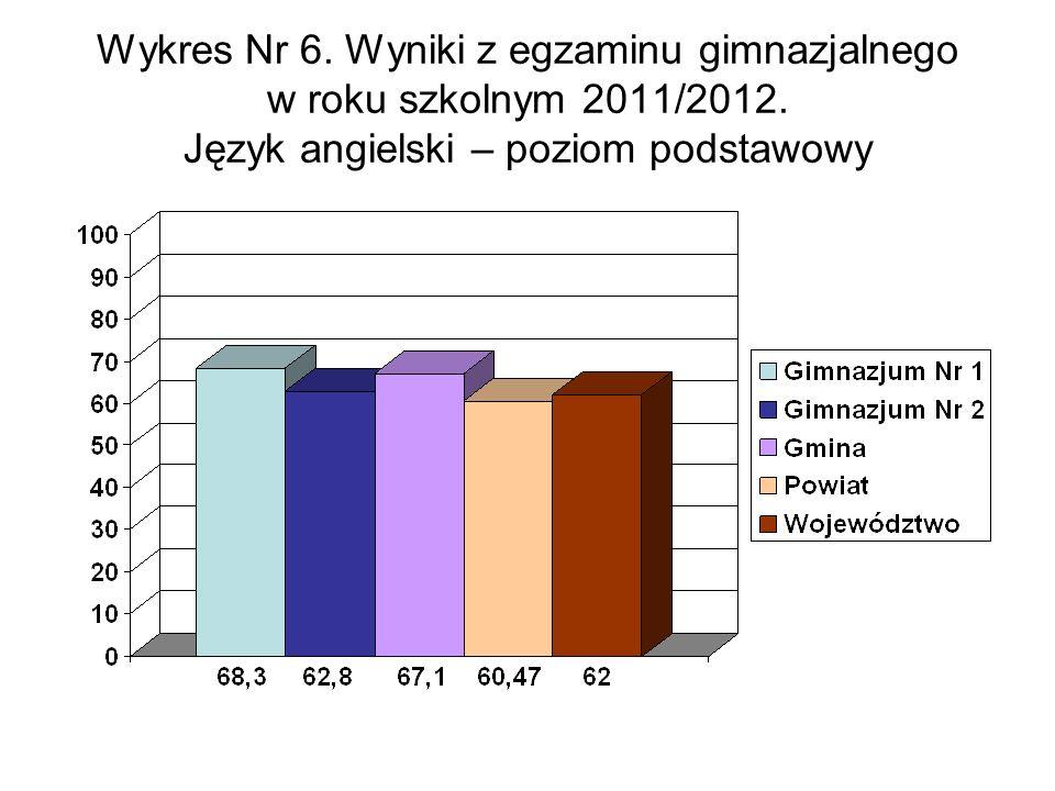 Wykres Nr 6. Wyniki z egzaminu gimnazjalnego w roku szkolnym 2011/2012.