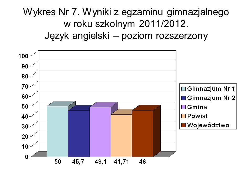 Wykres Nr 7. Wyniki z egzaminu gimnazjalnego w roku szkolnym 2011/2012.