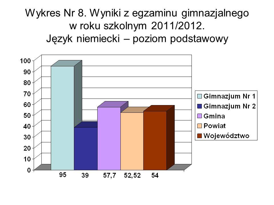 Wykres Nr 8. Wyniki z egzaminu gimnazjalnego w roku szkolnym 2011/2012.