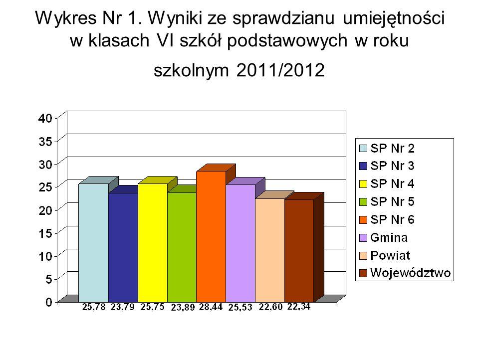 Wykres Nr 1.