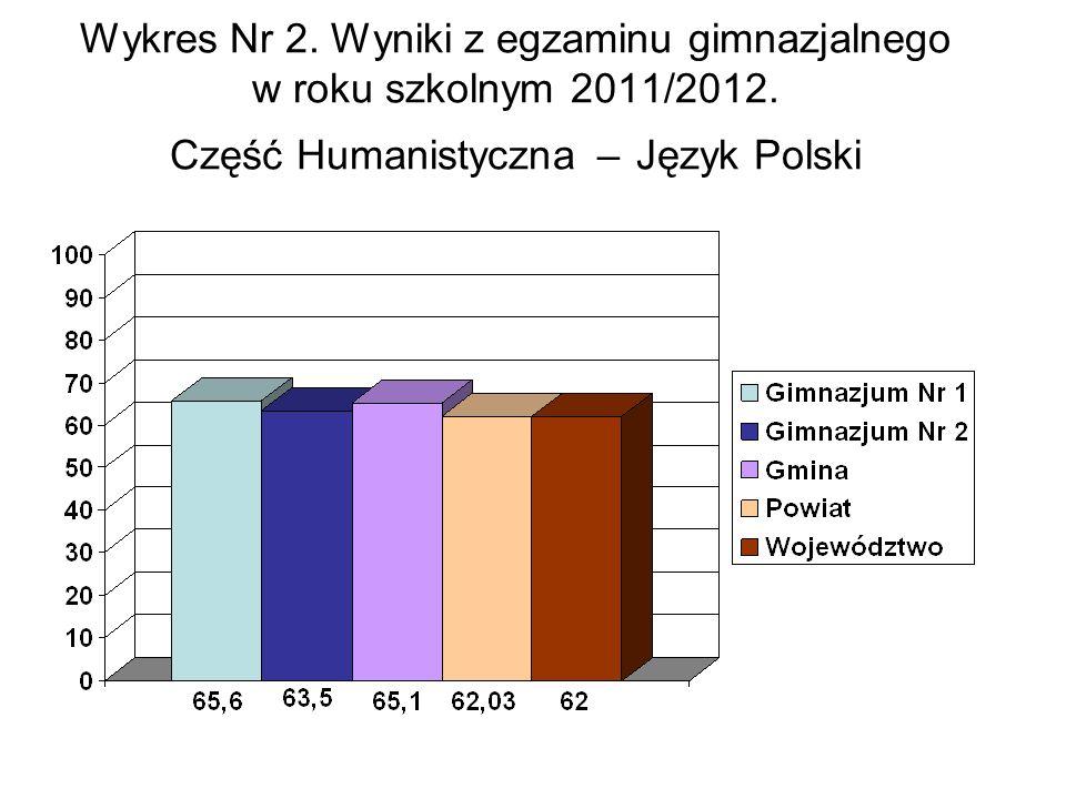 Wykres Nr 2. Wyniki z egzaminu gimnazjalnego w roku szkolnym 2011/2012.